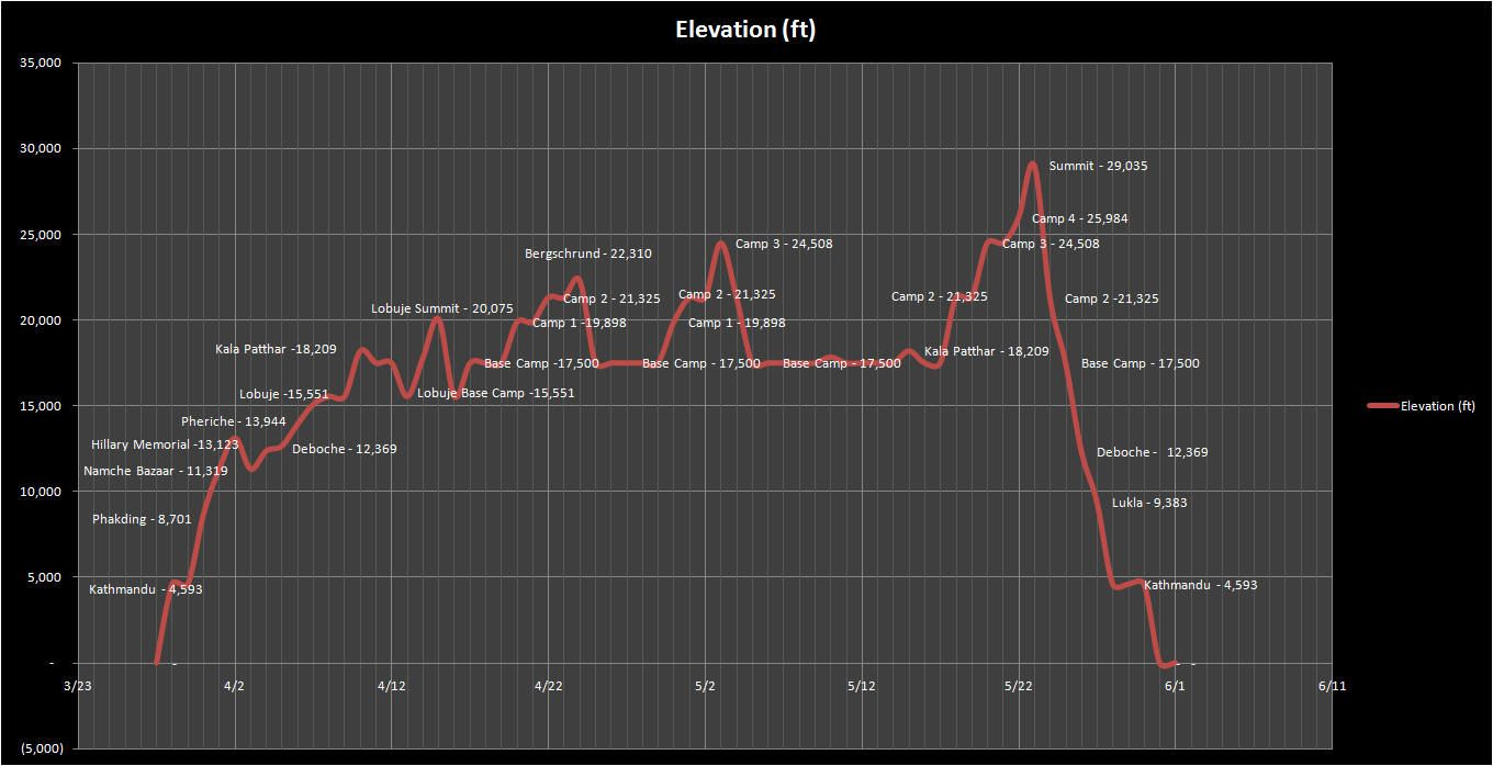 hight resolution of image result for mount everest elevation graph