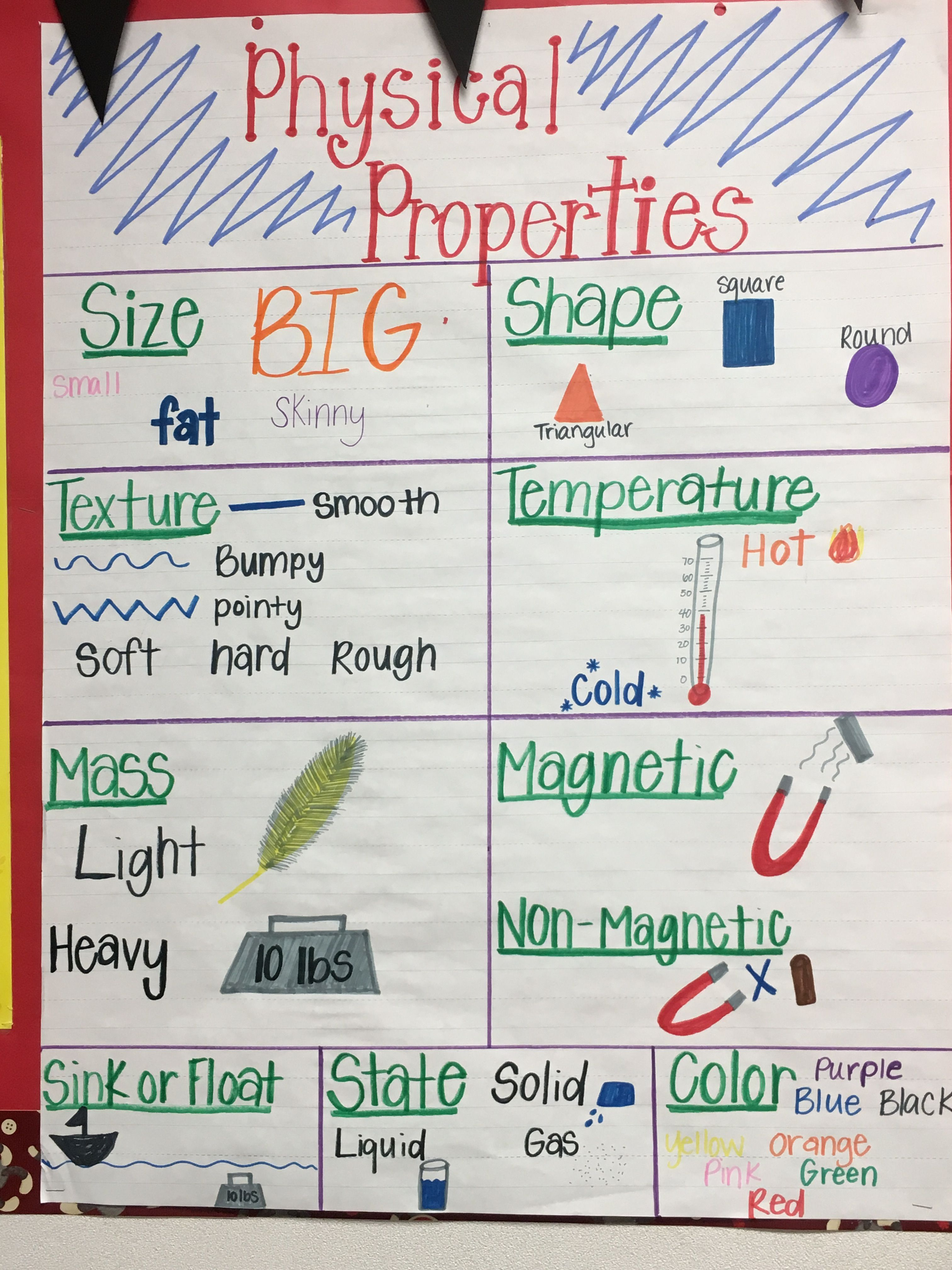 Physical Properties Anchor Chart