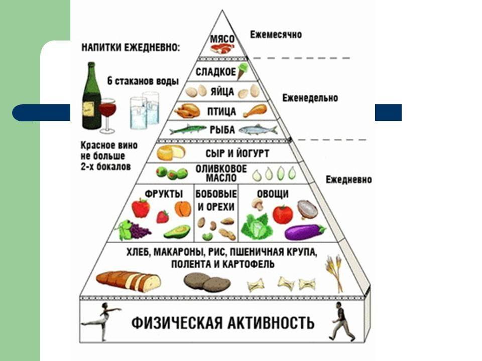 Диета Какие Фрукты Можно Кушать. Какие фрукты лучше всего есть для похудения и выведения жира, а что под запретом?