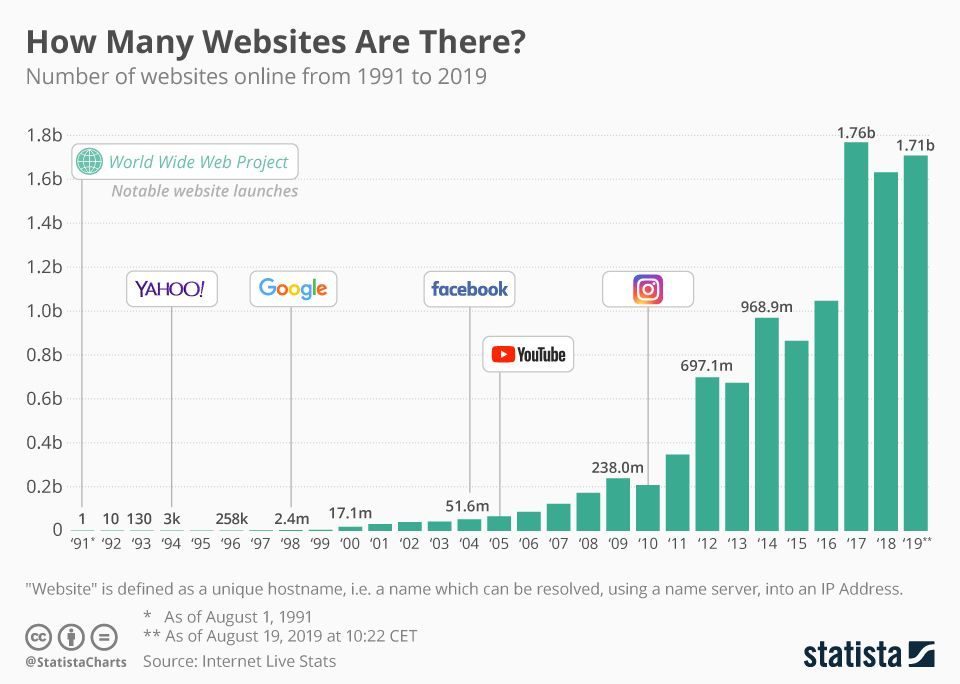How Many Websites Are There Chart How To Get Followers Internet Usage