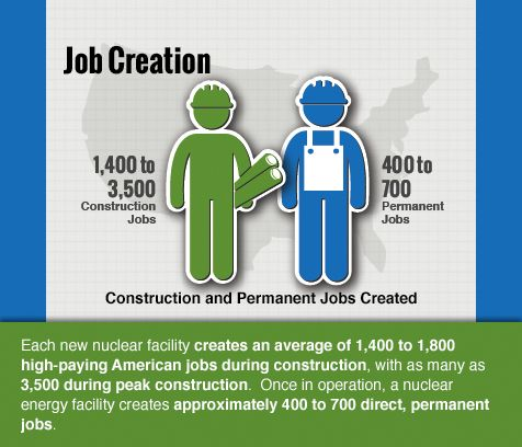 Nuclear power plants create jobs | Nuclear Enegy is Beneficial to ...