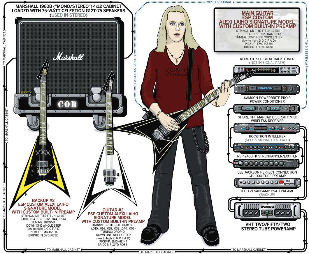 A Detailed Gear Diagram Of Alexi Laihos Children Bodom Stage Pickup Wiring Emg Hz H4 Laiho 2006 1060872 Guitar Players Rig Chords