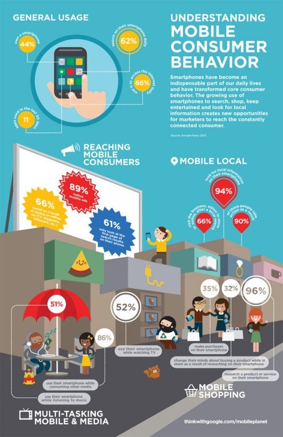 Google Releases Our Mobile Planet Data Consumer Behaviour Smartphones Infographic Infographic Marketing
