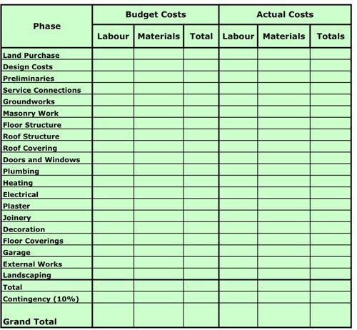 Home Building Cost Breakdown Spreadsheet Extravagant Building A Home