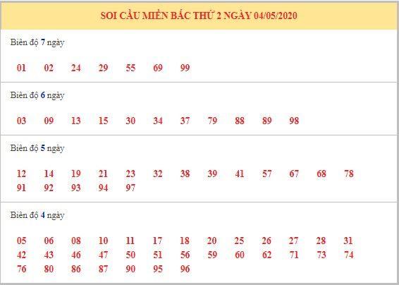 Dự đoán XSMB ngày 5/5/2020 10