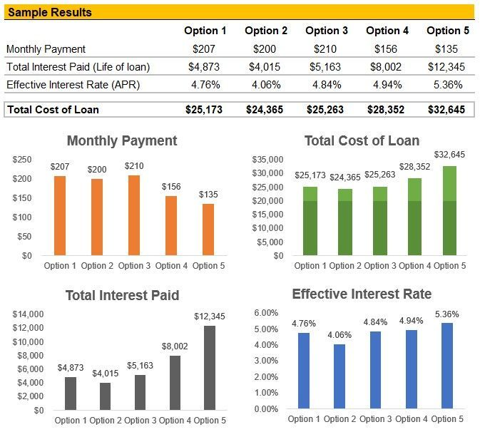 How to Use A Student Loan Calculator to Choose Your Best Loan Offer