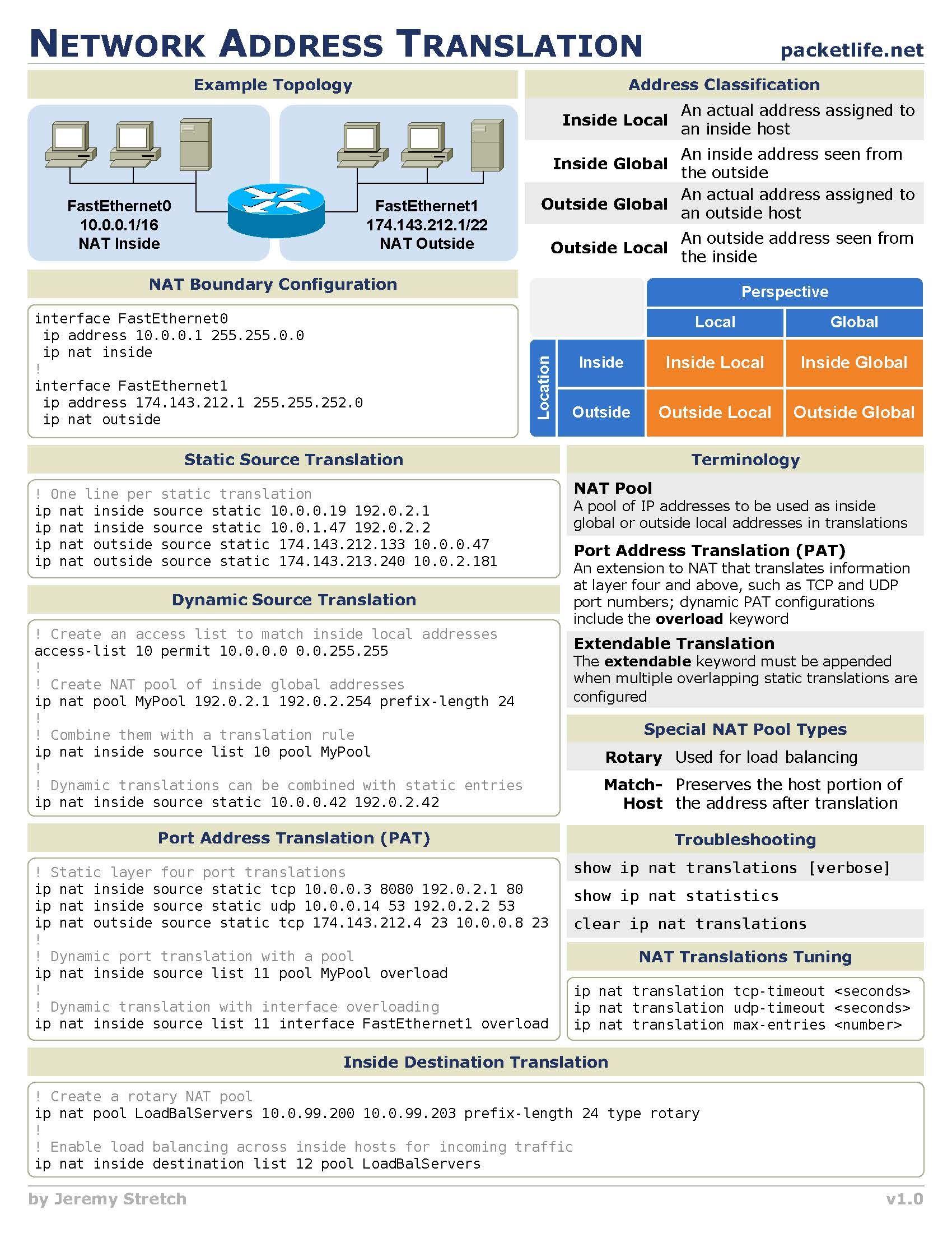 Network Adress Translation Nat Cheat Sheet  Cool Website