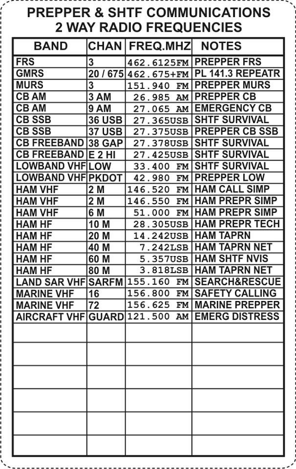 Shtf Survivalist Radio Frequency Lists Ham Radio Radio