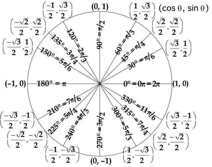 Trig unit circle Math formulas Pinterest Trig unit circle - unit circle chart
