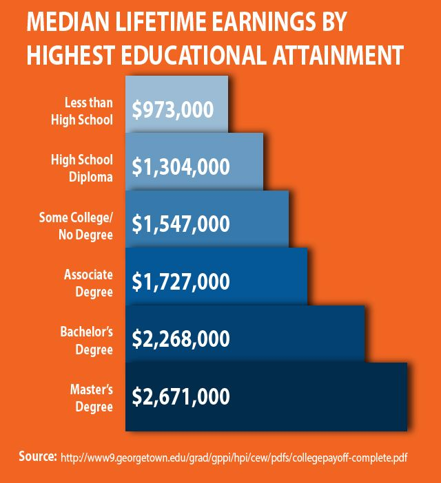 the more you earn the more you learn - Google Search Learn and - 2 1 degree
