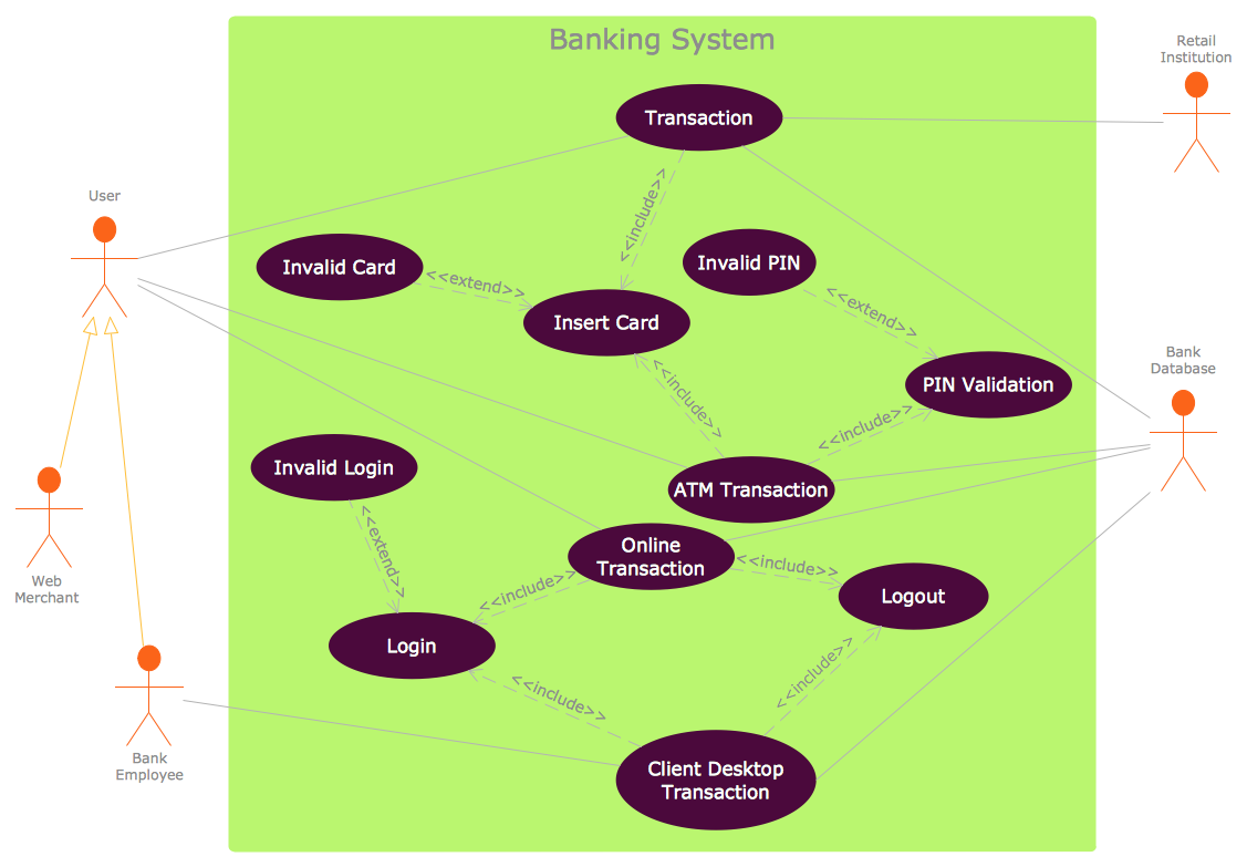 This Diagram Was Created In Conceptdraw Pro Using The Uml Use Case