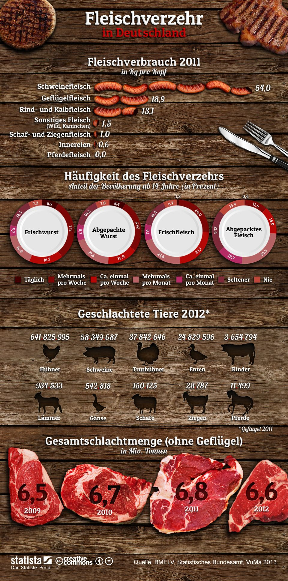 Fleischverzehr der Deutschen | Infografiken, Statistiken ...