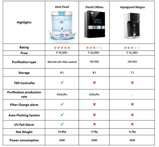 Comparison Between Water Purifiers Aquagaurd Magna Vs Kent Pearl