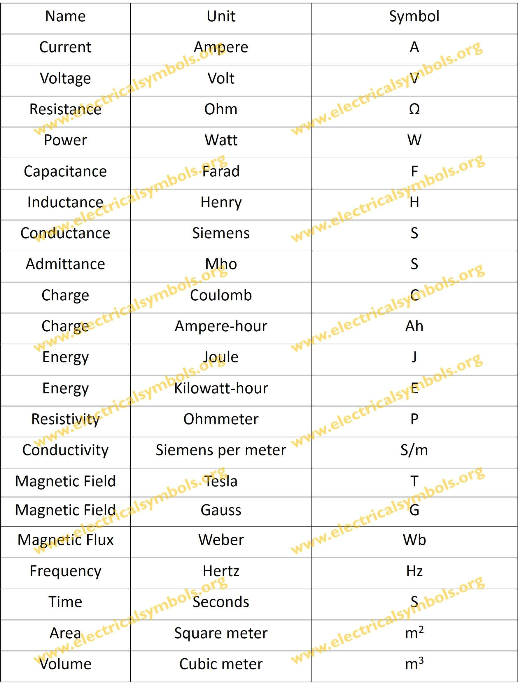 20 Basic Units Of Electrical Engineering Quantities And Their Symbols