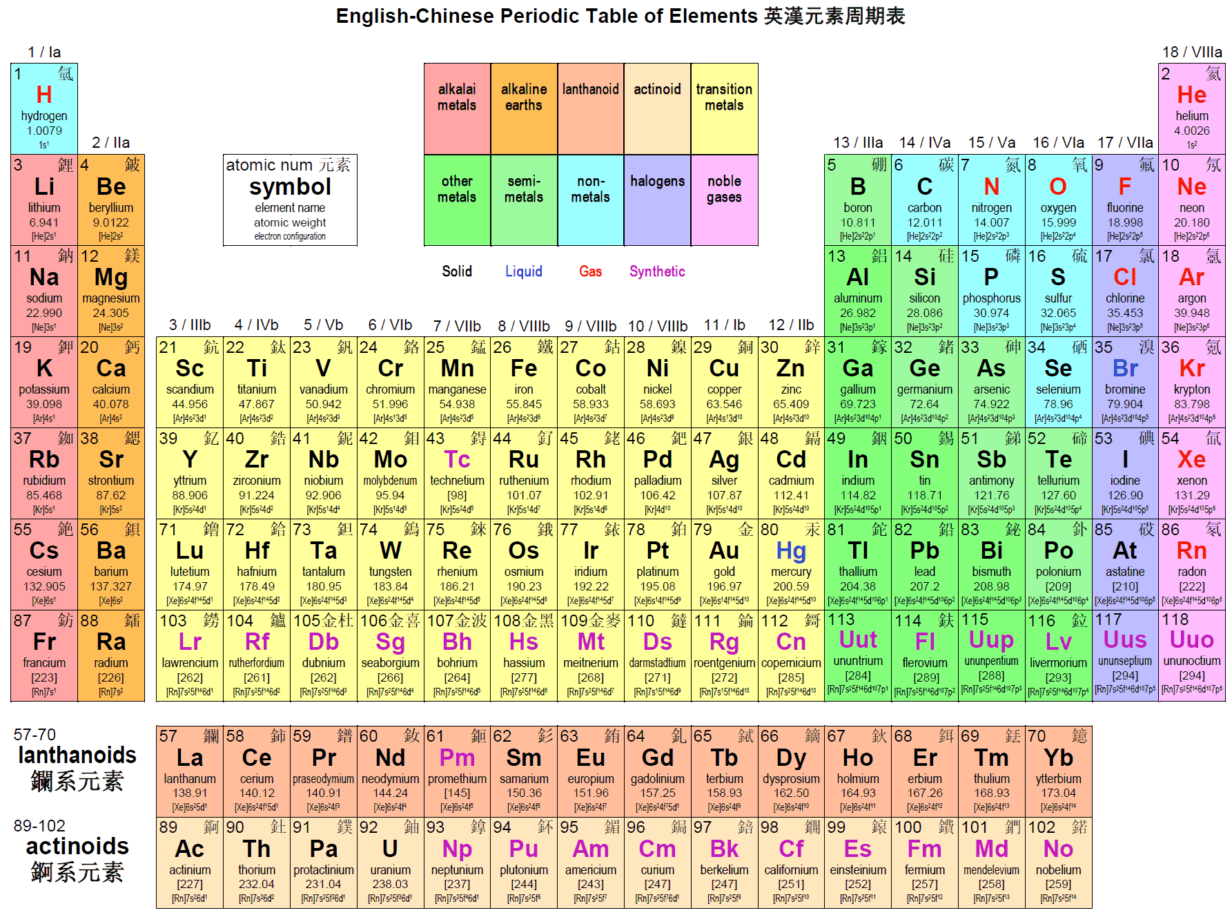Periodic table of elements chart version of english for P table of element