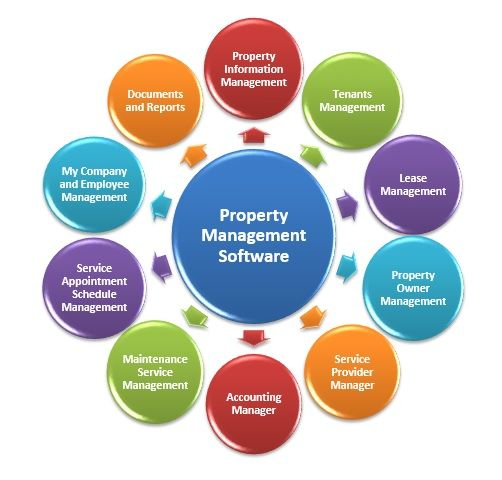 We Look At Some Of The Best Online Property Management Software That Can Be Implemented To Help Manage Real Property Management Management Employee Management
