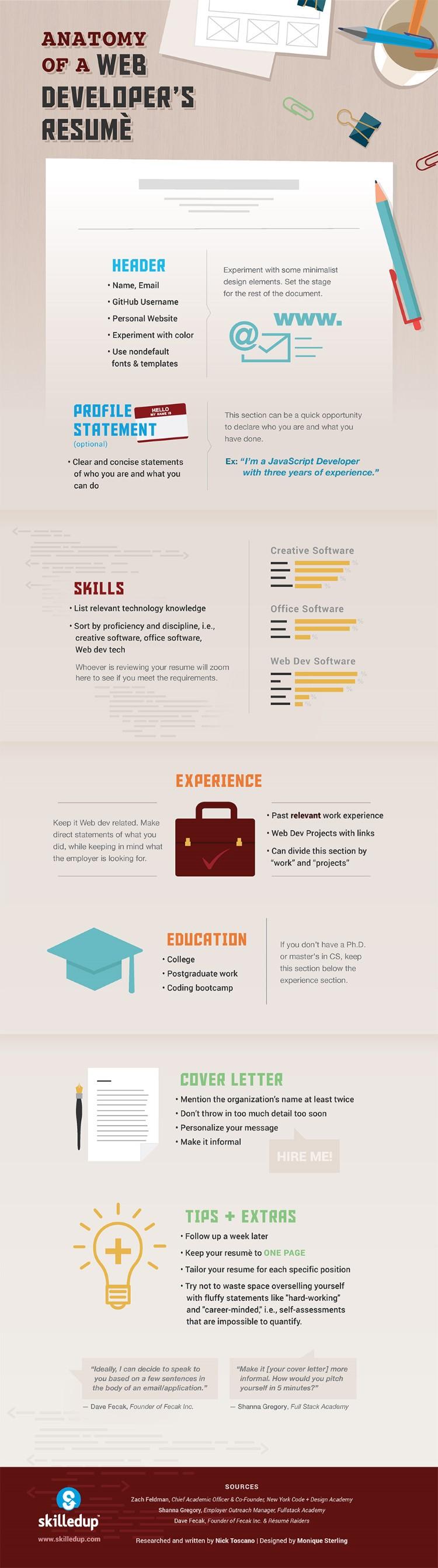 Como debe ser el curriculum de un desarrollador web | Curriculum