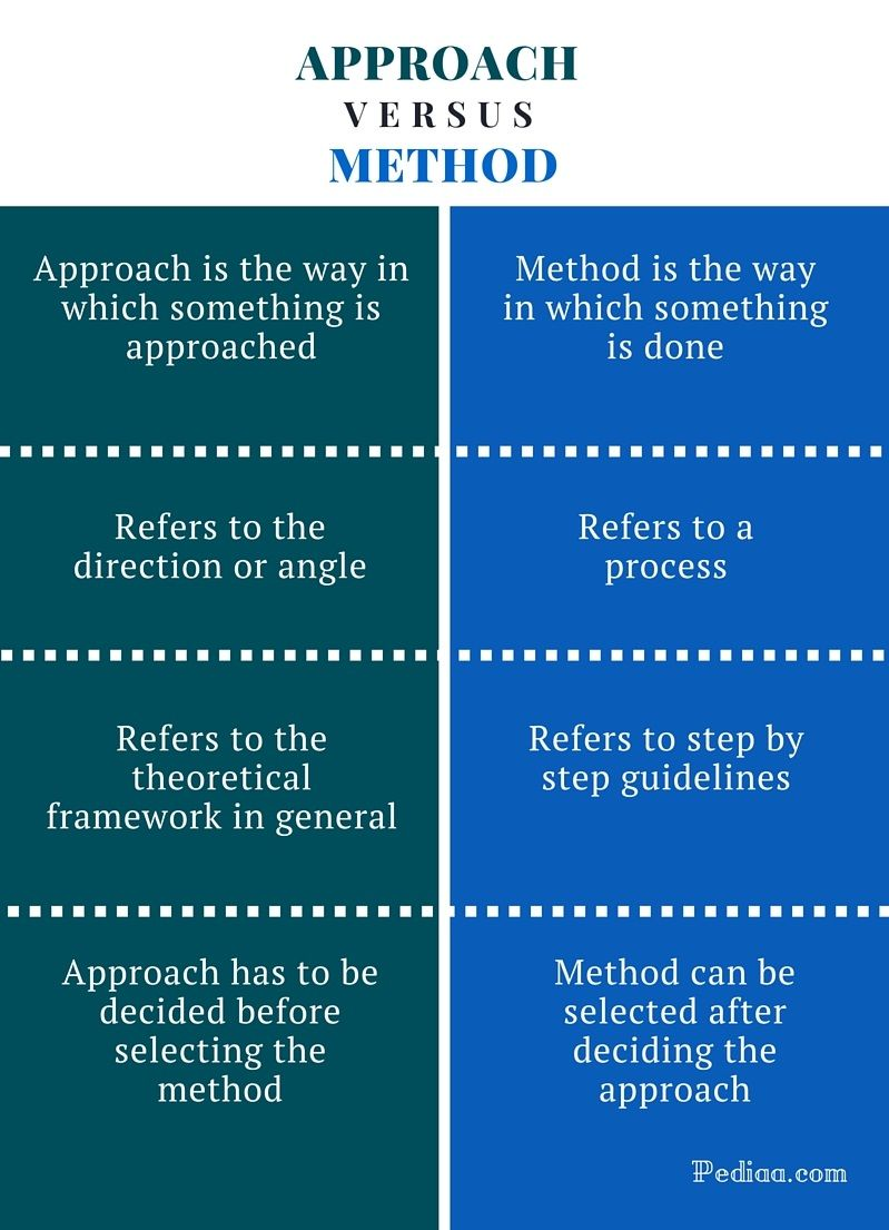 Difference Between Approach and Method | Definition, Meaning, Examples |  Method, Meant to be, Approach
