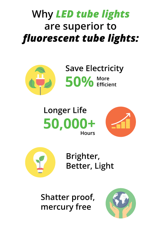 Can You Replace Fluorescent Tubes With T8 Led Tube Light In 2020 Led Tube Light T8 Led Tube Fluorescent Tube