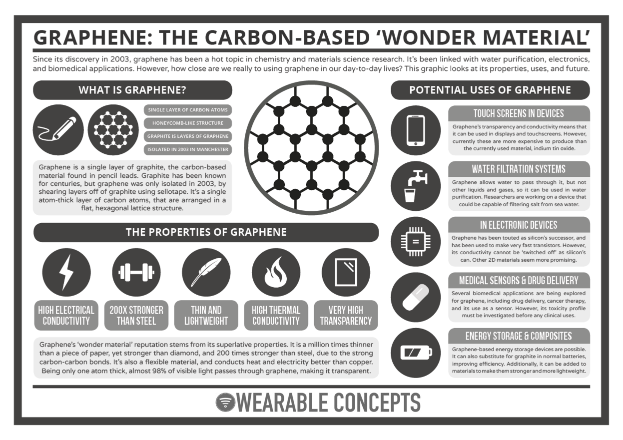 Graphene Explained