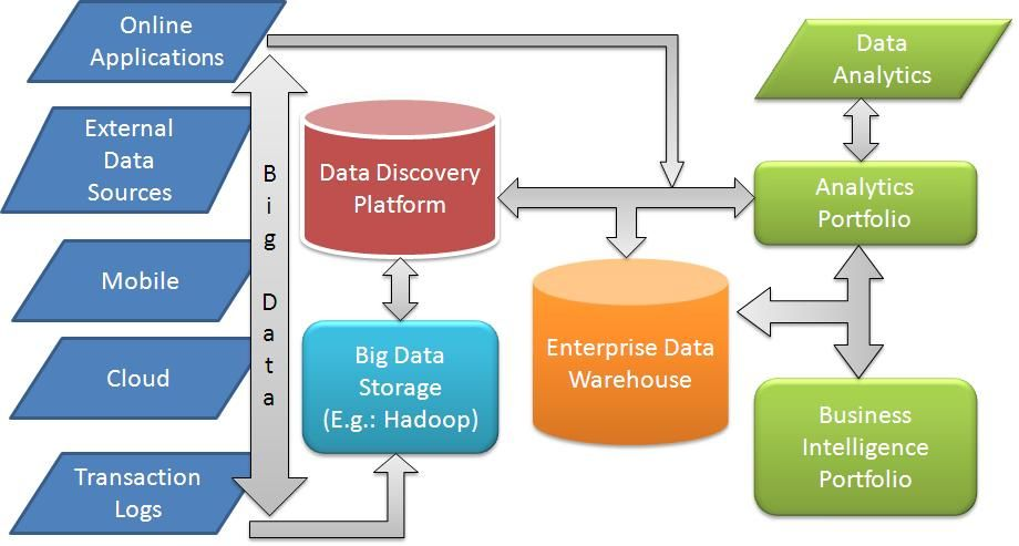 Big data architecture google search big data pinterest data architecture and big data for Architecture big data