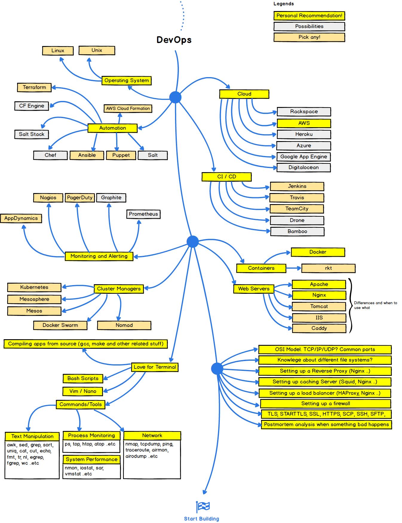 68747470733a2f2f692e696d6775722e636f6d2f6c324b4e4859492e706e67 1346 1750 Web Development Full Stack Developer Web Design Tips