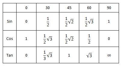Persamaan Dan Pertidaksamaan Trigonometri Trigonometri Matematika Sarjana