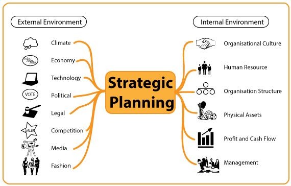 Strategic Planning Environmental Factors In Strategic Planning Strategic Planning Environmental Analysis Strategic Planning Template