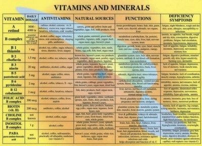 Vitamin Chart for Women | Vitamins and Minerals Chart - A4 ...
