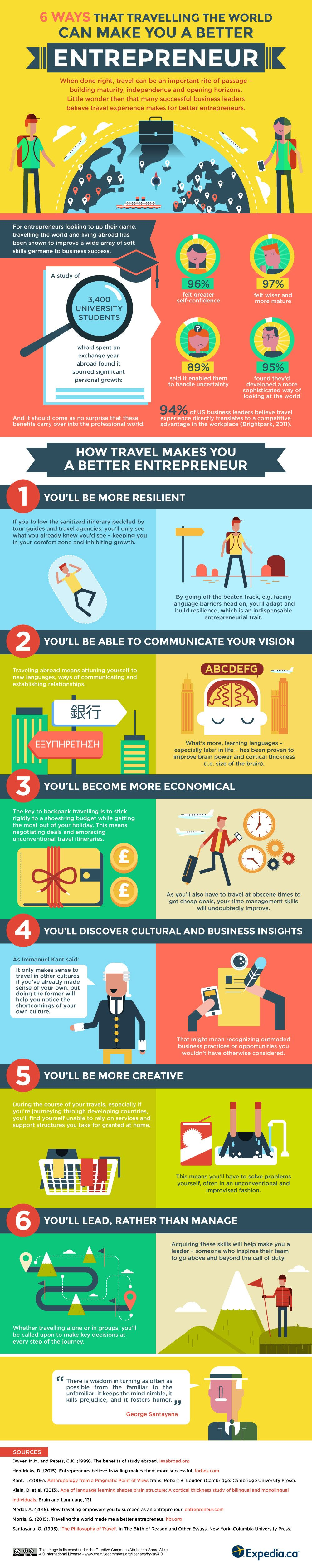 6 Ways That Travelling The World Can Make You A Better Entrepreneur #Infographic