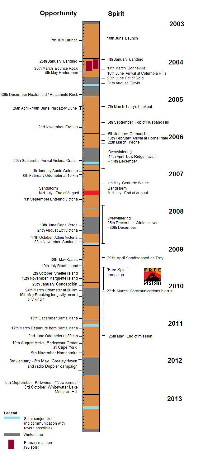Timeline of the MER Spirit and Opportunity rover missions ...