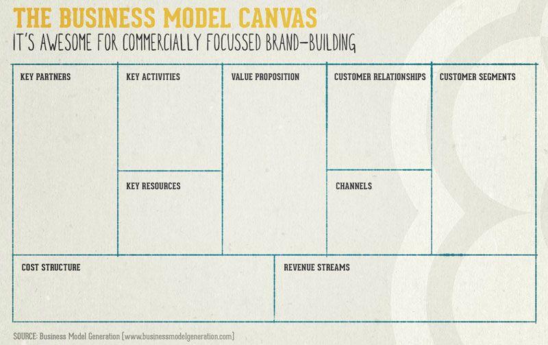 The Business Model Canvas Business Model Canvas Business Canvas