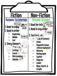 17 Best ideas about Fiction Vs Nonfiction on Pinterest   Fiction ...