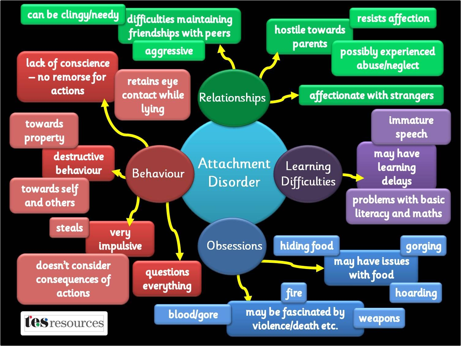 A Poster Showing Some Of The Difficulties Pupils With