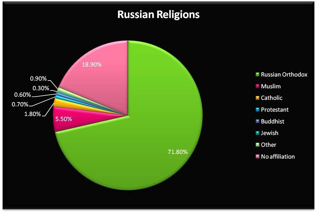 Russia - Cultural Geography | Russia culture