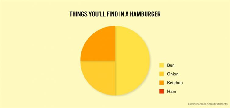 Stuff in a hamburger