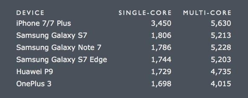 El iPhone 7 es más rápido que cualquier MacBook Air de Apple - http://www.actualidadiphone.com/iphone-7-mas-rapido-cualquier-macbook-air-apple/