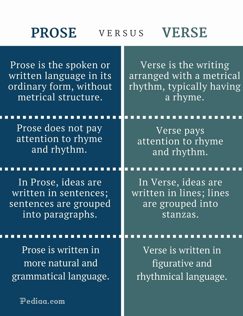 Prose  Difference Between Prose And Verse  Infographic  Poetry