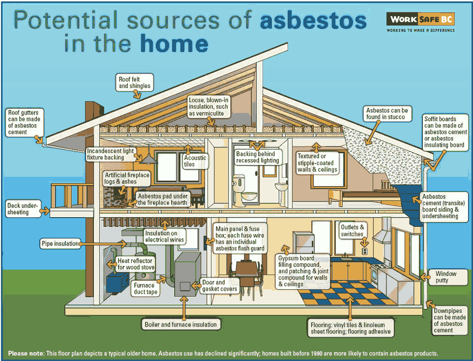 Http Www Haz Mat Ca Asbestos Removal Asbestos Removal Process Mesothelioma Cancer Blown In Insulation