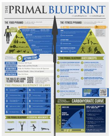 Pb poster healthy ideas and inspiration pinterest menu primal blueprint infographic listen to mark he knows what he is talking about malvernweather Image collections