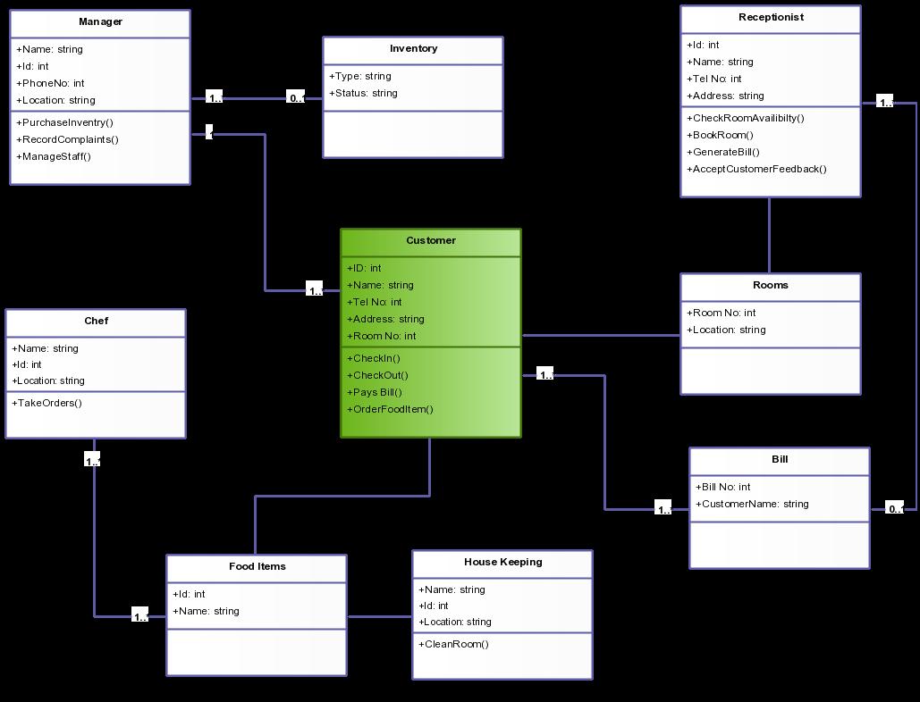 Demo Start Class Diagram Diagram Templates
