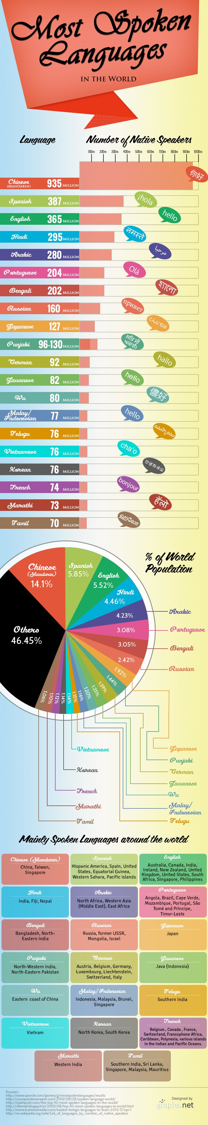 Most Spoken Languages In The World Httpgraphsnetmost - Most spoken language in the world statistics