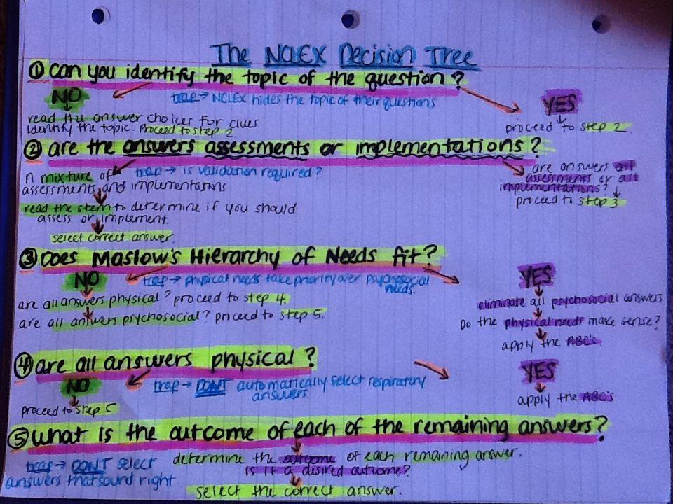 My Nclex Decision Tree Thank You Kaplan Kaplan Decision Tree Nursing School Survival Decision Tree