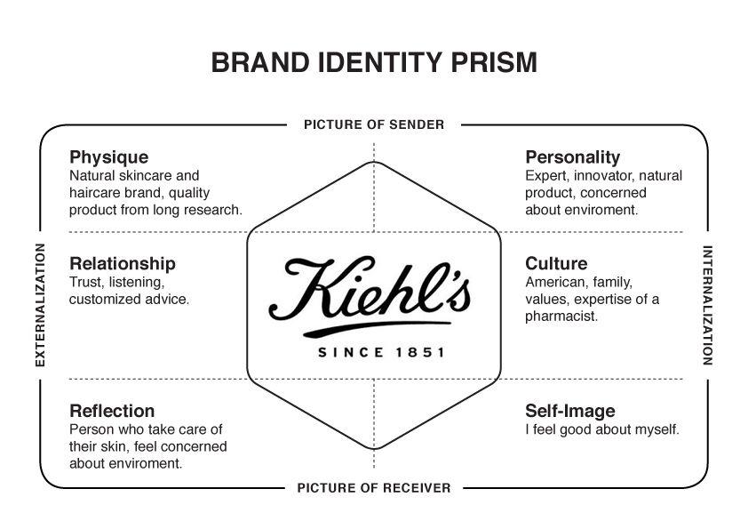 Kiehl S Brand Identity Prism Brand Identity Guidelines Brand Management Brand Marketing