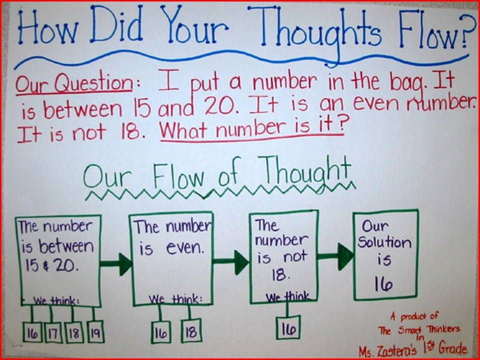 Talking Math: 6 Strategies for Getting Students to Engage in Mathematical Discourse