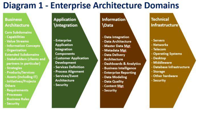 Diagram 1 Enterprise Architecture Domains Enterprise Architecture Business Architecture Data Architecture