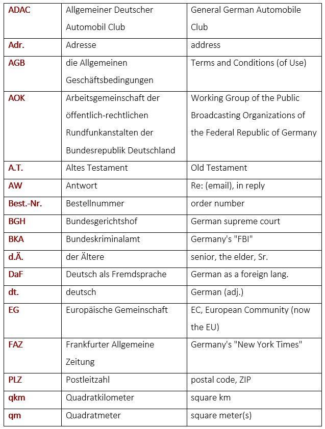 Common German abbreviations - Deutsche Abkürzungen - learn German ...