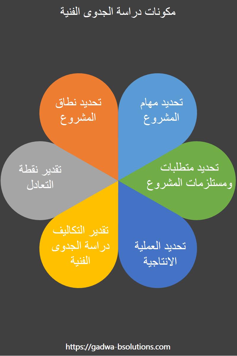 مكونات دراسة جدوي الفنية للمشاريع In 2021 Pie Chart Chart Diagram