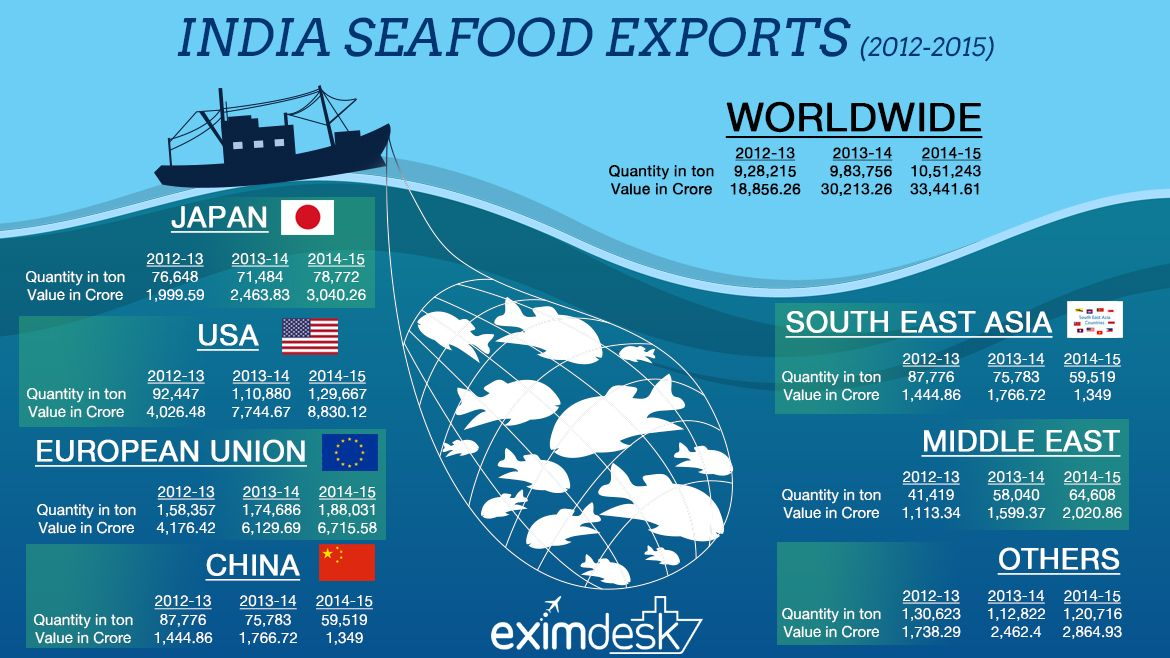 India's seafood exports   Global trade resource for
