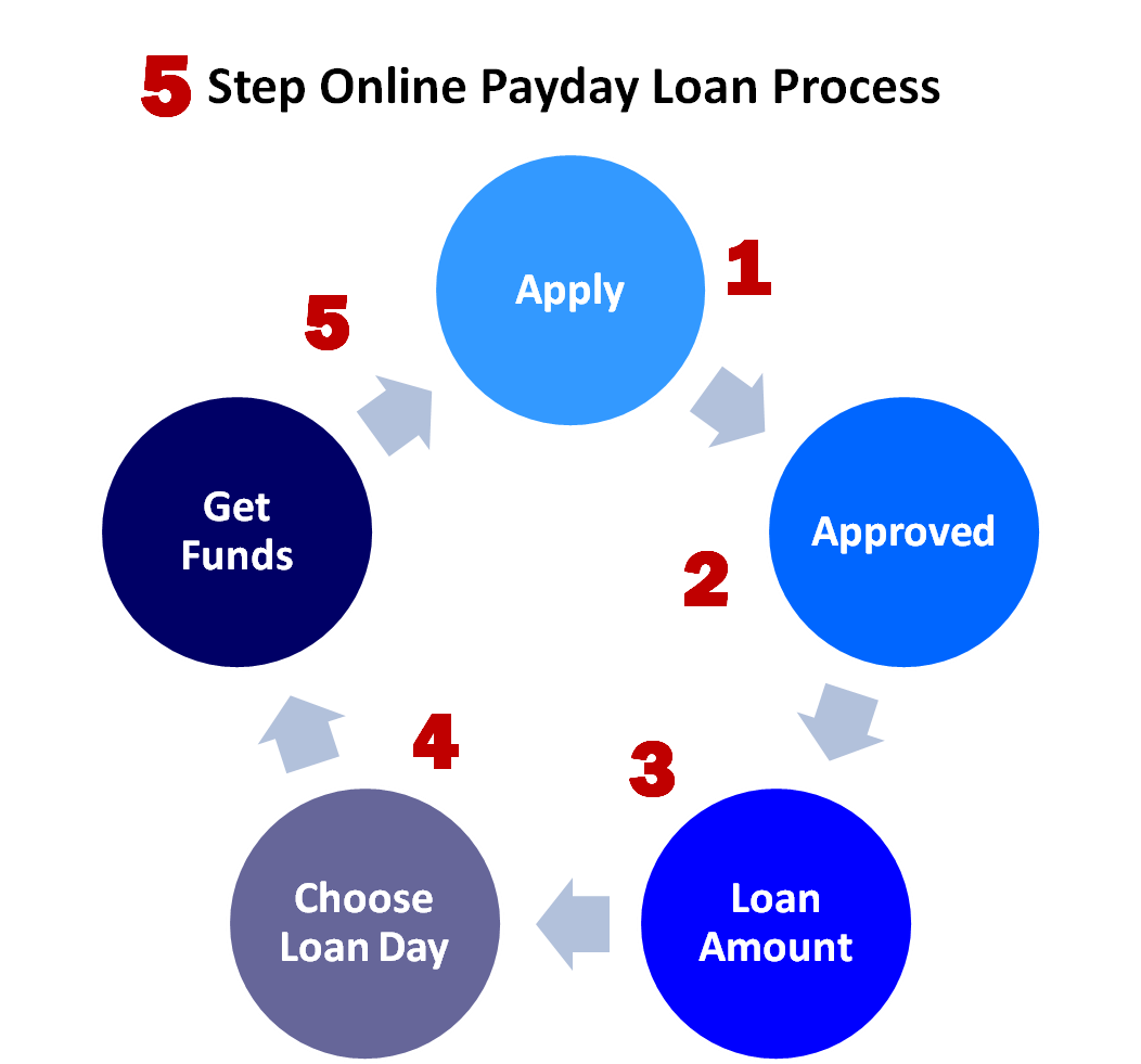 Payday max ltd. loan picture 4
